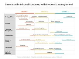 Three Months Intranet Roadmap With Process And Management