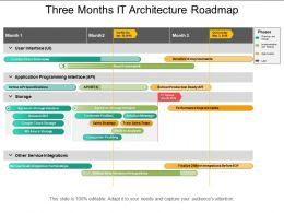 Three Months It Architecture Roadmap