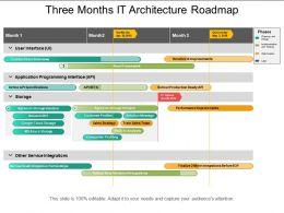 three_months_it_architecture_roadmap_Slide01