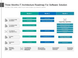 Three Months IT Architecture Roadmap For Software Solution