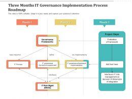 Three Months IT Governance Implementation Process Roadmap