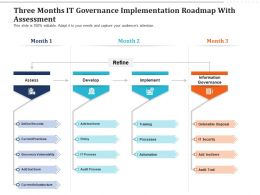 Three Months IT Governance Implementation Roadmap With Assessment