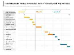 Three Months IT Product Launch And Release Roadmap With Key Activities