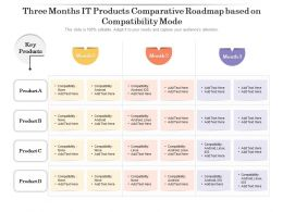 Three Months IT Products Comparative Roadmap Based On Compatibility Mode
