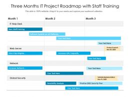 Three Months IT Project Roadmap With Staff Training