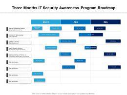 Three Months IT Security Awareness Program Roadmap