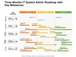 Three Months It System Admin Roadmap With Key Milestones