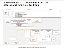 Three Months ITIL Implementation And Operational Analysis Roadmap