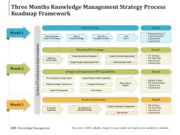 Three Months Knowledge Management Strategy Process Roadmap Framework