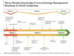 Three Months Knowledge Process Strategy Management Roadmap In Cloud Computing