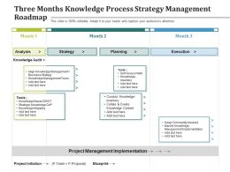 Three Months Knowledge Process Strategy Management Roadmap