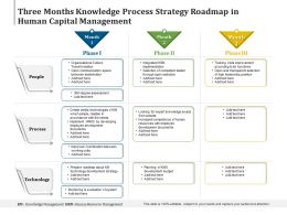 Three Months Knowledge Process Strategy Roadmap In Human Capital Management