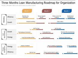 Three Months Lean Manufacturing Roadmap For Organization