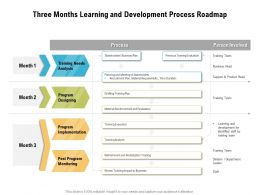 Three Months Learning And Development Process Roadmap