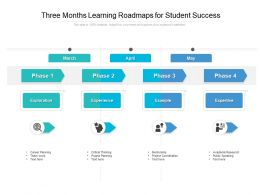 Three Months Learning Roadmaps For Student Success