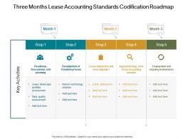 Three Months Lease Accounting Standards Codification Roadmap