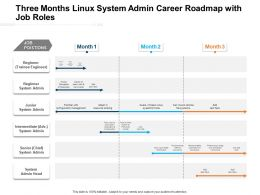Three Months Linux System Admin Career Roadmap With Job Roles