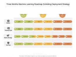 Three Months Machine Learning Roadmap Exhibiting Deployment Strategy