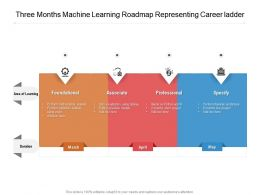 Three Months Machine Learning Roadmap Representing Career Ladder