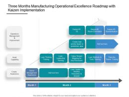 Three Months Manufacturing Operational Excellence Roadmap With Kaizen Implementation