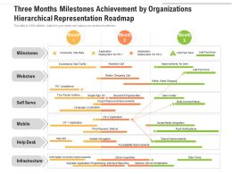 Three Months Milestones Achievement By Organizations Hierarchical Representation Roadmap
