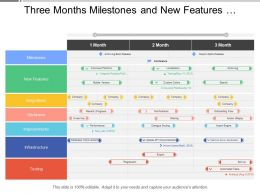 Three Months Milestones And New Features Product Timeline
