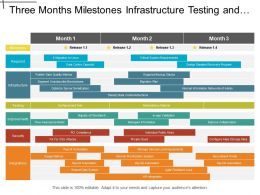 Three Months Milestones Infrastructure Testing And Security It Timeline