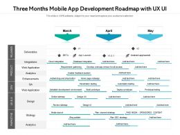 Three Months Mobile App Development Roadmap With UX UI
