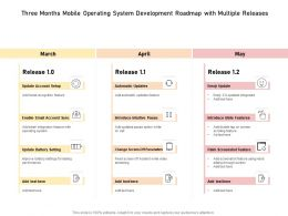 Three Months Mobile Operating System Development Roadmap With Multiple Releases
