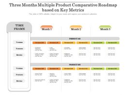 Three Months Multiple Product Comparative Roadmap Based On Key Metrics