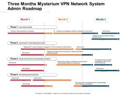 Three Months Mysterium VPN Network System Admin Roadmap