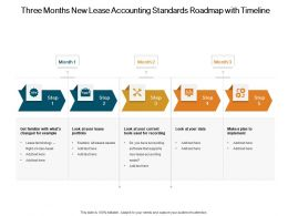 Three Months New Lease Accounting Standards Roadmap With Timeline