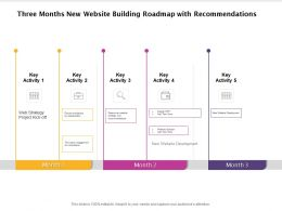 Three Months New Website Building Roadmap With Recommendations