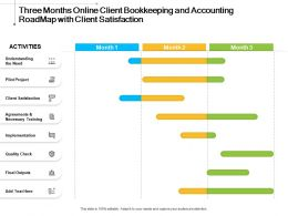 Three Months Online Client Bookkeeping And Accounting Roadmap With Client Satisfaction