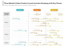 Three Months Online Product Launch Activities Roadmap With Key Phases
