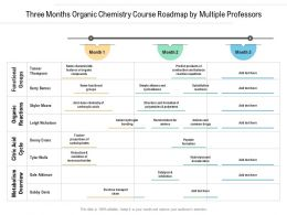 Three Months Organic Chemistry Course Roadmap By Multiple Professors