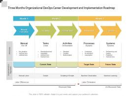 Three Months Organizational Devops Career Development And Implementation Roadmap