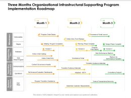 Three Months Organizational Infrastructural Supporting Program Implementation Roadmap