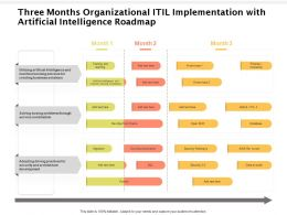 Three Months Organizational ITIL Implementation With Artificial Intelligence Roadmap
