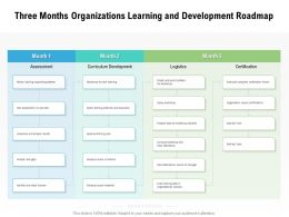 Three Months Organizations Learning And Development Roadmap