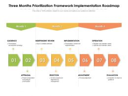 Three Months Prioritization Framework Implementation Roadmap