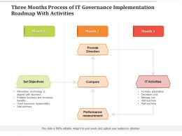 Three Months Process Of IT Governance Implementation Roadmap With Activities