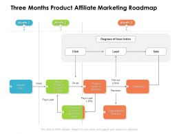 Three Months Product Affiliate Marketing Roadmap