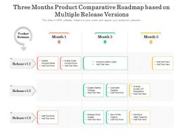 Three Months Product Comparative Roadmap Based On Multiple Release Versions
