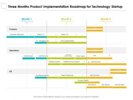 Three Months Product Implementation Roadmap For Technology Startup