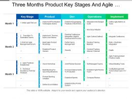 Three Months Product Key Stages And Agile Transformation Swimlane
