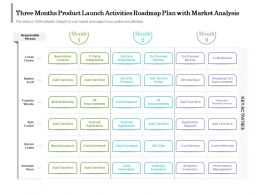 Three Months Product Launch Activities Roadmap Plan With Market Analysis