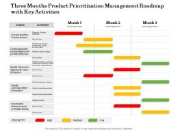 Three Months Product Prioritization Management Roadmap With Key Activities