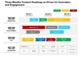 Three Months Product Roadmap As Driver For Innovation And Engagement