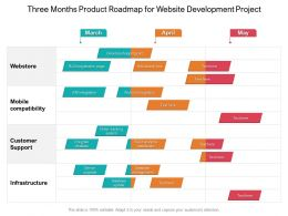 Three Months Product Roadmap For Website Development Project
